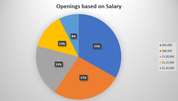 What is the salary of a data scientist? - Quora