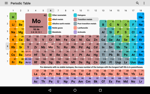 How to describe the different types of periodic tables quora many periodic tables include the full name of element as well and color code the elements based on their phase at room temperature solid liquid or gas urtaz Image collections