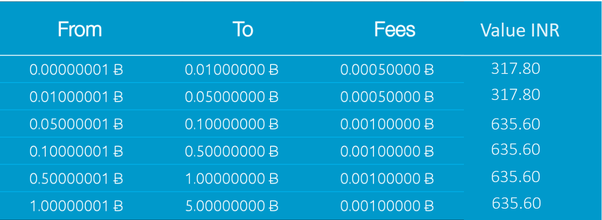 How to transfer bitcoins from zebpay to bitfinex and buy iota quora here is the fee chart from zebpay with a little modification done ccuart Choice Image