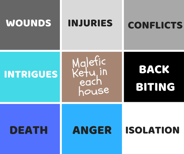 Which is the worst house for Ketu? In which house is Ketu the most