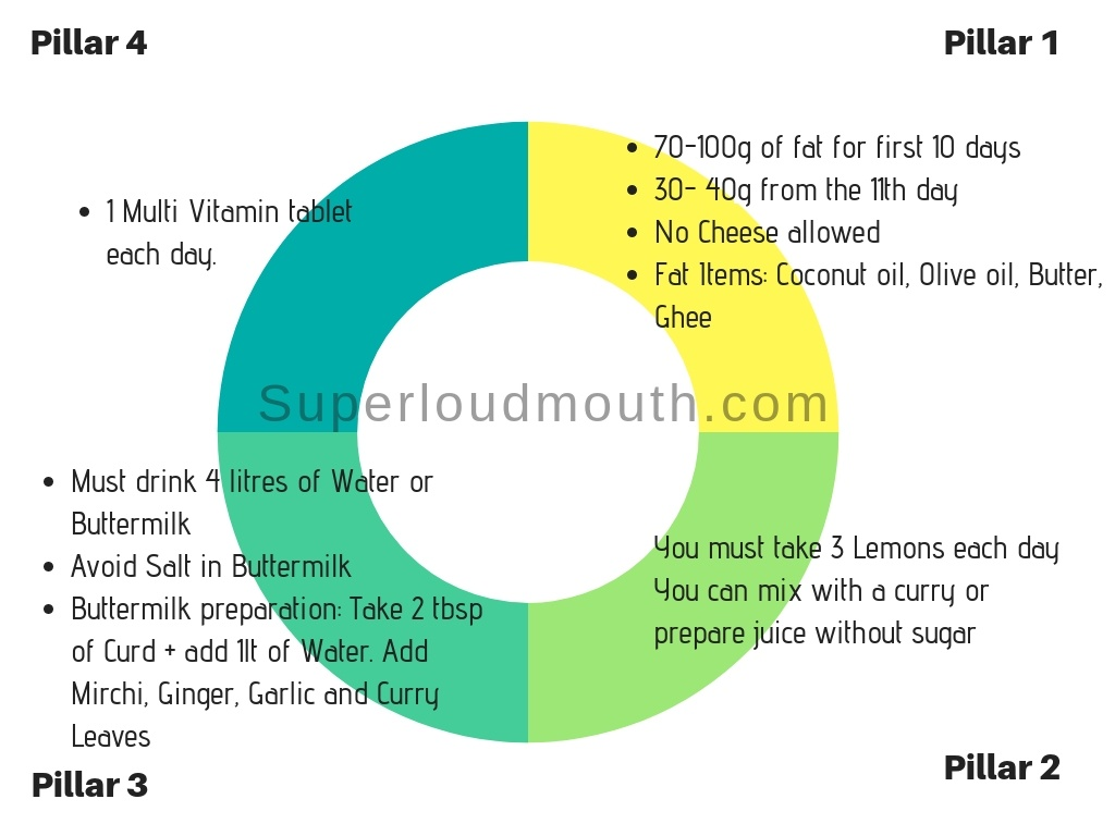 How Is The Diet Program Of Veeramachaneni Rama Krishna Has Anyone