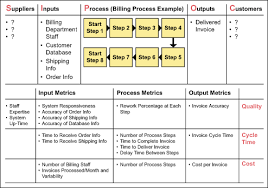 What is sipoc quora picture from sipocfo ccuart Image collections