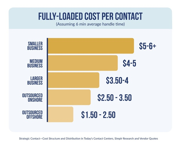 How much does a major service cost