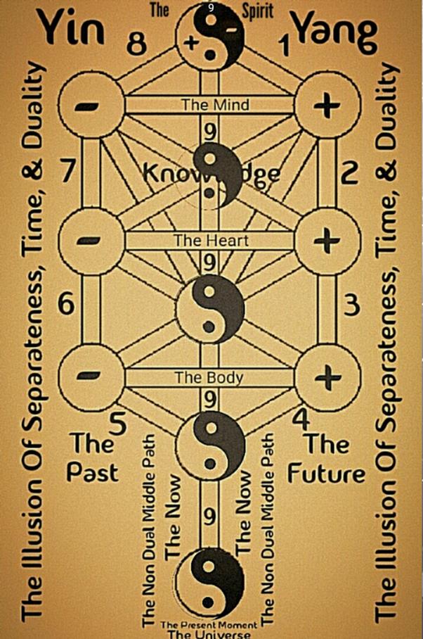 How to use the vortex code of 3, 6, 9 by Nikola Tesla - Quora