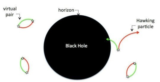 If quasar consists of supermassive black hole how can quasar emit stephen hawking proved that even black holes emit radiations refer hawking radiation wikipedia rightly named after him ccuart Images