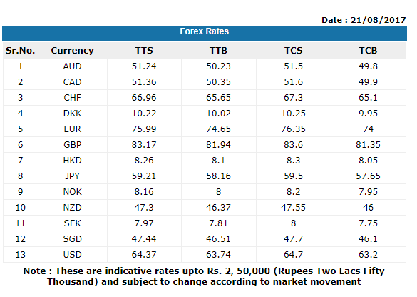 Forex sbi rate