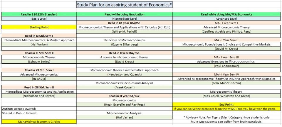 Which is the best book of economics for a BA in the 2nd year