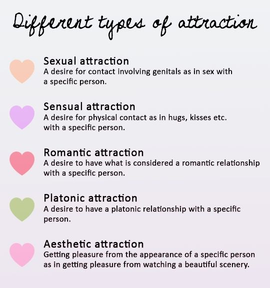 Types of sexuality definitions