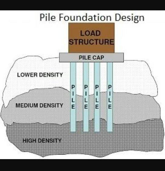 Which soil is best suited to a pile foundation quora organic soils and highly organic soils have poor bearing capacity and usually exhibit large settlement under load solutioingenieria Image collections