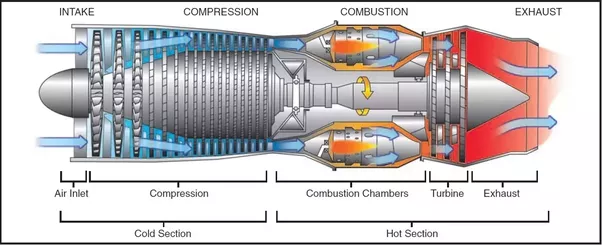 How Do Jet Engines Work In Laymans Terms Quora