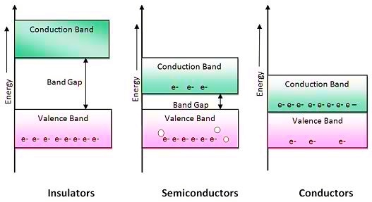 Band Theory Of Solid Pdf