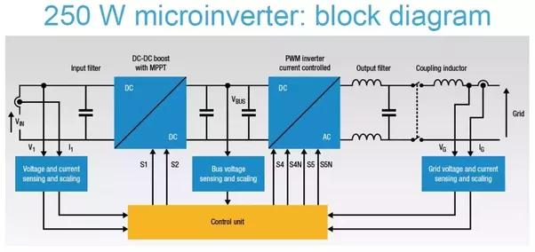 how solar micro inverter works quora rh quora com Solar Panel Inverter Schematic Solar Grid Tie Inverter