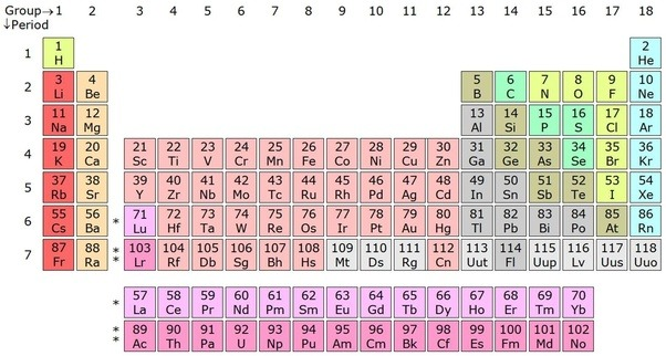 Why is the periodic table called the periodic table quora basically this is because the first two atoms hydrogen and helium have only one or two electrons and so they simply stay as far away from each other as urtaz Image collections