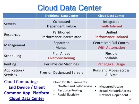 What Is The Difference Between Data Center And Cloud Quora