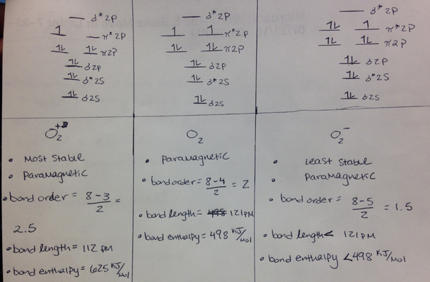 What is the molecular orbital diagram for o2 and o2 ions quora hope this helps ccuart Choice Image