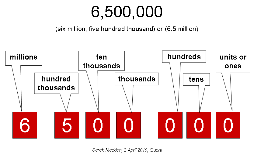 """How to write """"six million five hundred thousand"""" - Quora"""