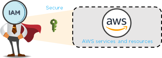 In AWS, what is the difference between a role and an