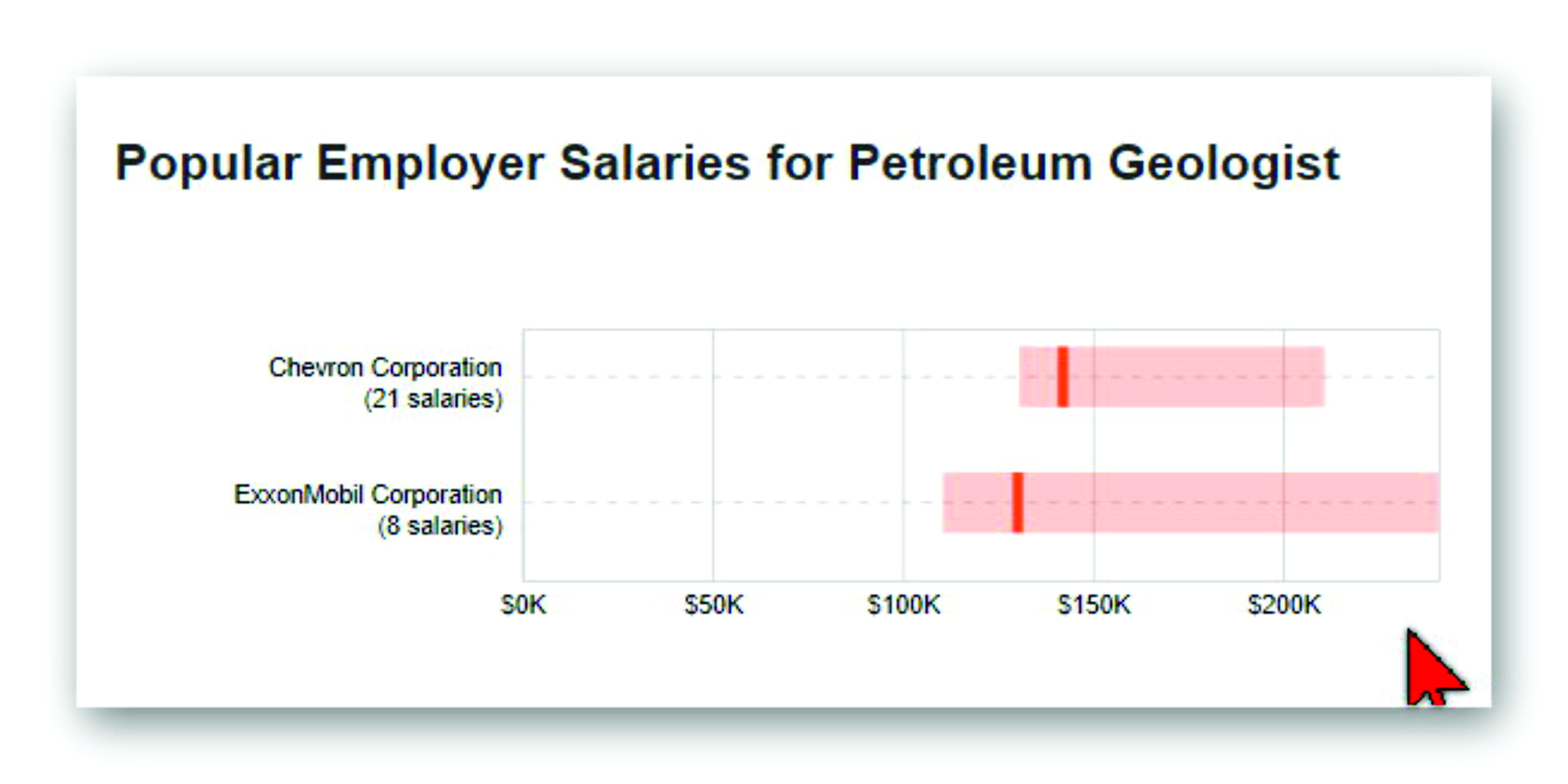 Who makes more money, petroleum engineer or petroleum geologist? - Quora