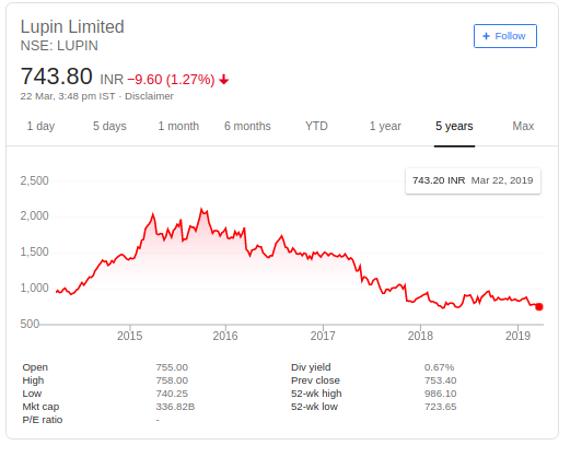What is the future of the Lupin shares in 2018? - Quora