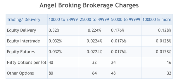Which One Should I Choose Zerodha Angel Broking Or