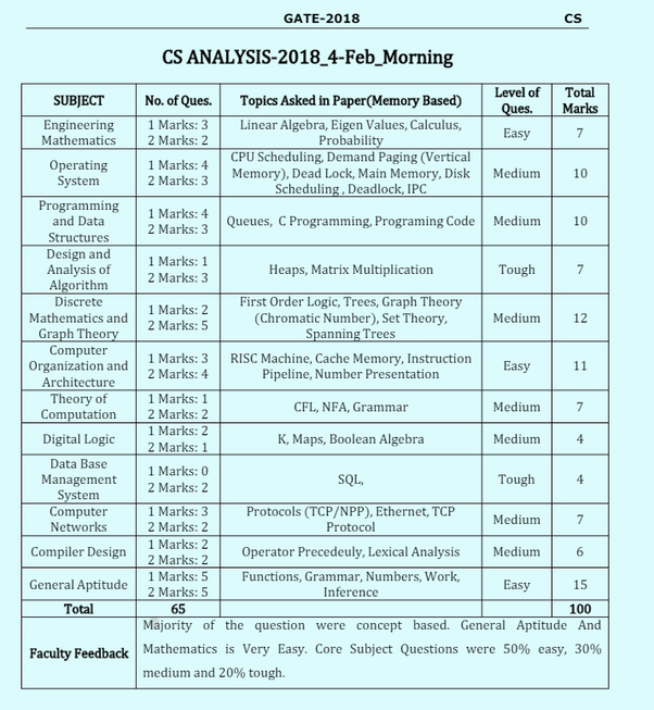 Gate Syllabus Pdf File