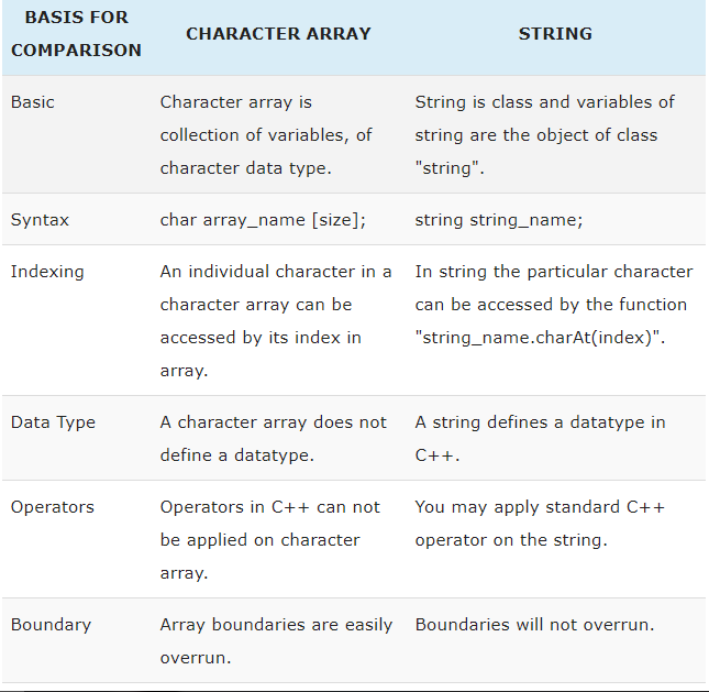 What is the difference between String Array and Character