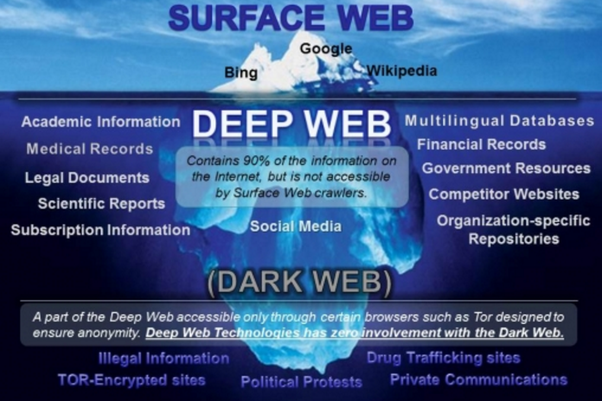 Why is the deep web dangerous quora so technically speaking there is nothing harm in accessible deep web but things got nasty when you start dealing with dark web where you should be ready ccuart Image collections