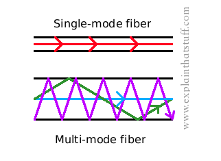 What Are The Differences Between Single Mode And Multi