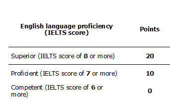 What is the IELTS band requirement for PR in Australia? - Quora
