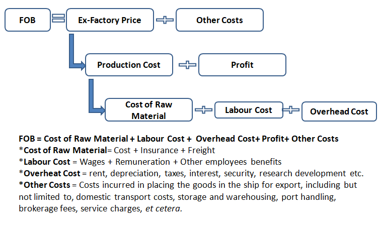 How to calculate CIF, CNF, & FOB price in exports - Quora