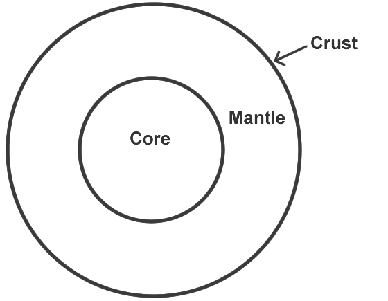 what are the differences found between the earth u0026 39 s crust and its mantle