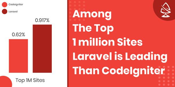 Which is best, Laravel or CodeIgniter? - Quora
