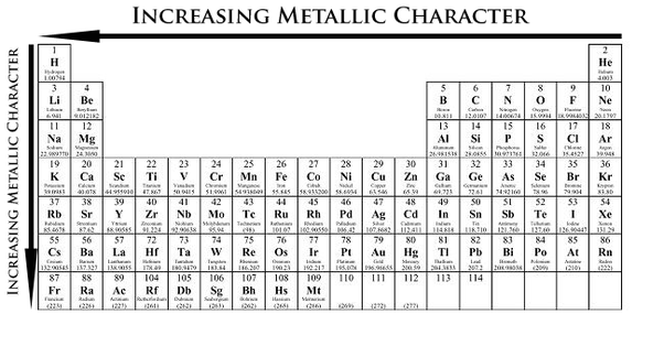 How to use the periodic table to identify trends in ionization move right across period and up the group decrease metallic character heading towards nonmetals like noble gases urtaz Gallery