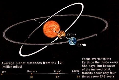Why do Venus and Uranus rotate clockwise and the rest of the planets anticlockwise? - Quora