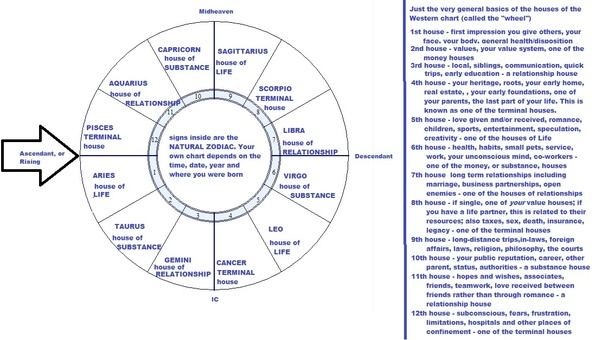 Is the first house usually Aries or the Ascendant? - Quora Zodiacal Planetary Houses on ecological houses, astrology houses, cultural houses, human houses, urban houses, red houses, vertical houses, top 10 houses, family houses, energy houses, mystical houses,