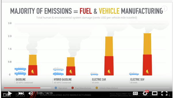 Cost Environmental Impact Of Recycling Electric Cars