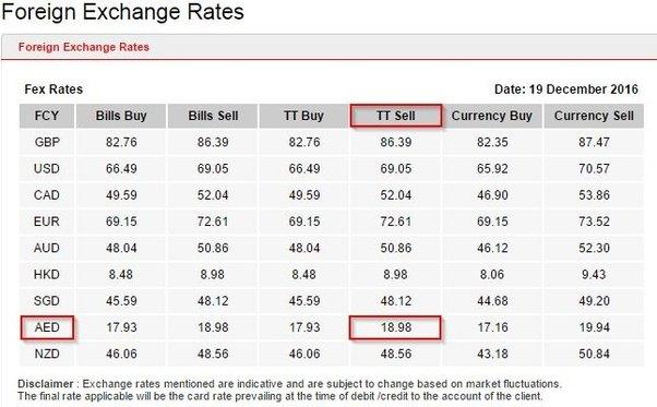 Kotak bank forex rates
