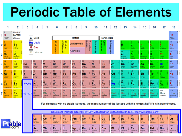 How are neon and xenon different quora the are both noble gases but xenon is much heavier and has three more complete octets than neon check the periodic table to see this trend urtaz Image collections