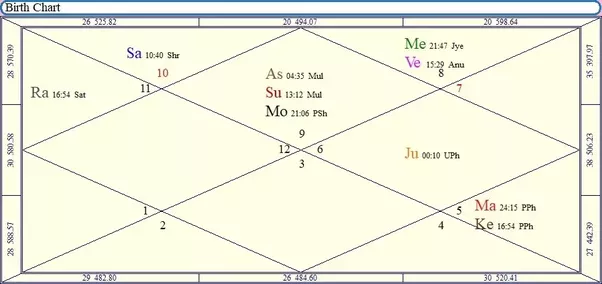 Kalamrita Yoga Astrology