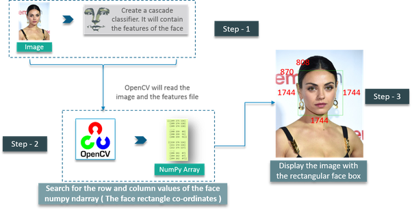 How to write a simple face recognition program in Python - Quora