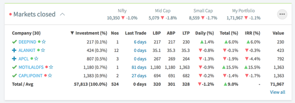 which portfolio tracker is best for long term use moneycontrol or