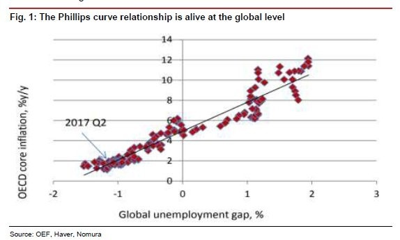 relationship between rising us unemployment and About us  at a glance the an elusive relation between unemployment and one version of okun's law suggests that the relationship between unemployment and.