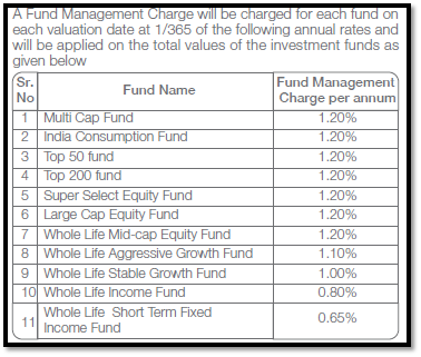 How is TATA AIA fortune pro mutual fund plan? - Quora