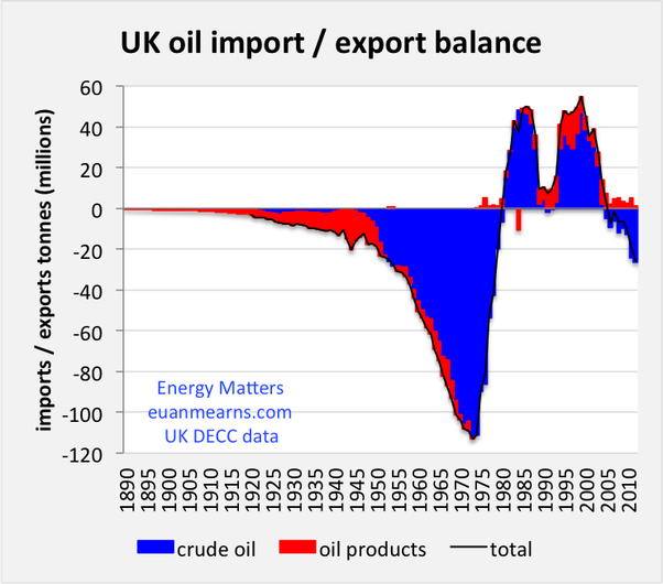 How is the UK supplied in oil and gas? - Quora