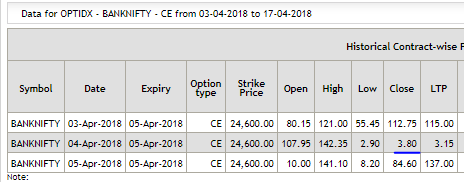 Bank nifty option trading on expiry day