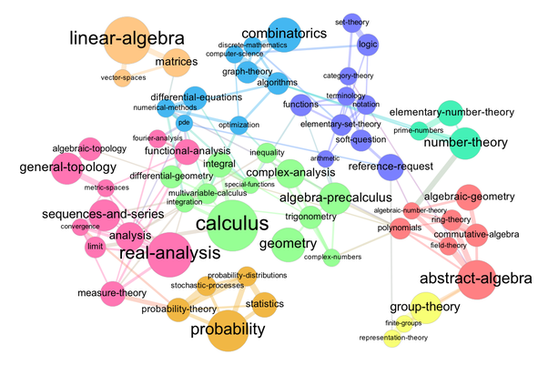 Has anyone made a concept map or a mindmap of all known mathematical are you talking about something like this ccuart Images