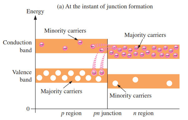 If We Decrease The Depletion Layer Of A Pn Junction Then What Would