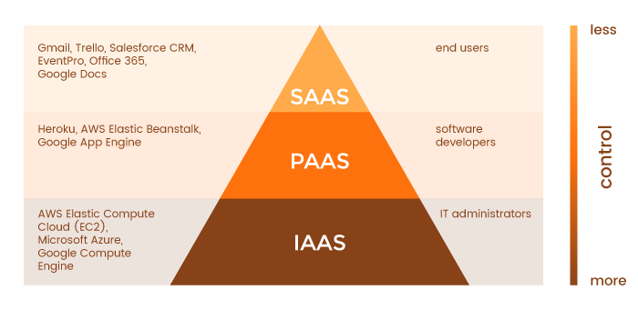 What Is Iaas Paas And Saas In Aws Quora