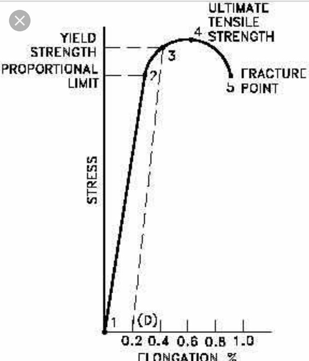 what are ductile and brittle materials  explain with stress-strain curve