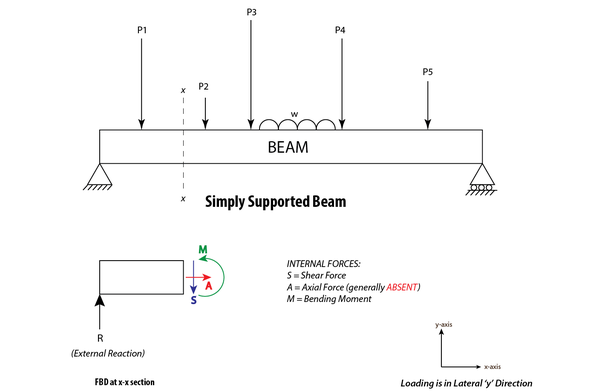 why i find the shear force digram and bending moment diagram of a rh quora com Diagrams Showing Forces On a Beam Simple Force Diagrams